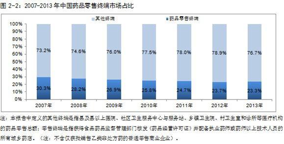 中国药品零售终端规模及品类结构分析