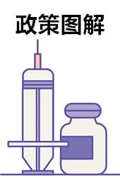 政策图解丨一图读懂《医疗器械网络销售监督管理办法》(二)
